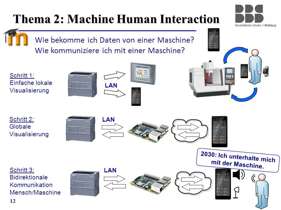 12 Thema 2: Machine Human Interaction Schritt 1: Einfache lokale Visualisierung Schritt 2: Globale Visualisierung Schritt 3: Bidirektionale Kommunikat