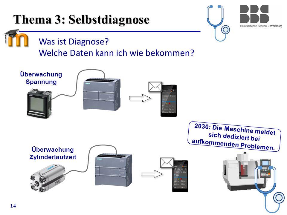 14 Thema 3: Selbstdiagnose Überwachung Zylinderlaufzeit Überwachung Spannung Was ist Diagnose? Welche Daten kann ich wie bekommen? 2030: Die Maschine