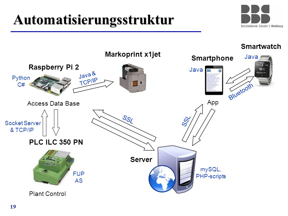 19 Automatisierungsstruktur Raspberry Pi 2 Smartphone Access Data Base App PLC ILC 350 PN Plant Control Smartwatch Server Markoprint x1jet Socket Server & TCP/IP SSL Python C# Java & TCP/IP mySQL, PHP-scripts SSL Bluetooth Java FUP AS Java