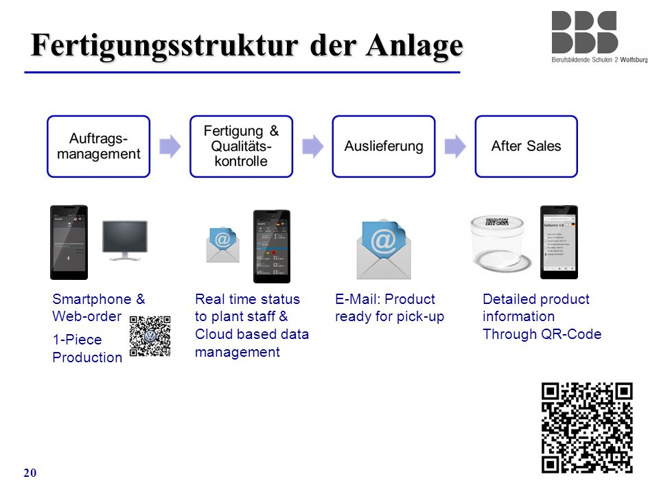 20 Fertigungsstruktur der Anlage E-Mail: Product ready for pick-up Smartphone & Web-order 1-Piece Production Real time status to plant staff & Cloud based data management Detailed product information Through QR-Code