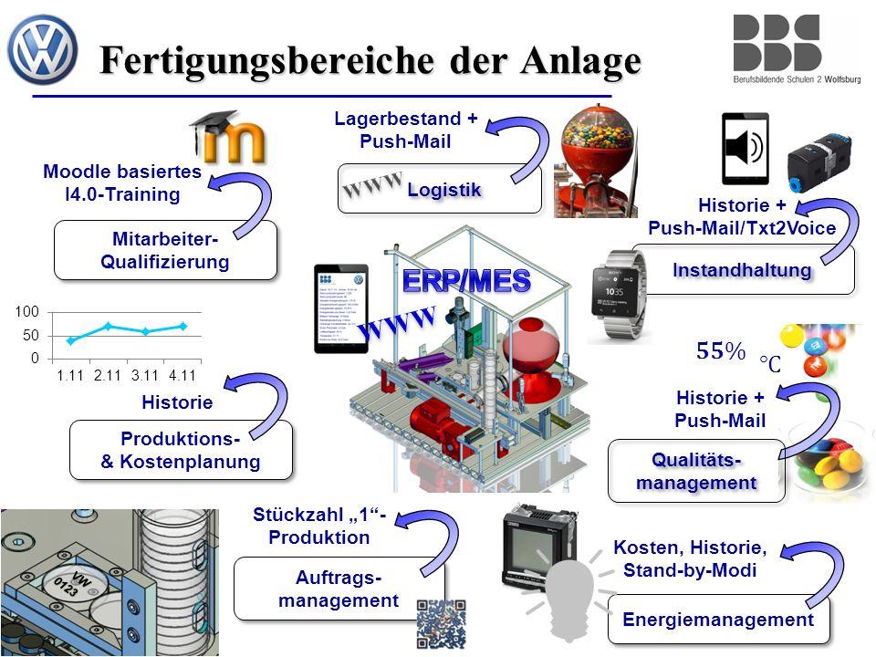 4 Fertigungsbereiche der Anlage Produktions- & Kostenplanung Logistik Instandhaltung Historie + Push-Mail/Txt2Voice Auftrags- management Historie Stüc