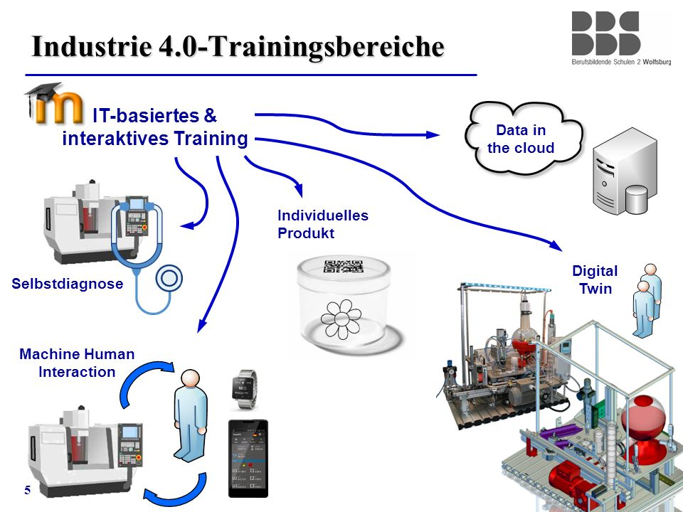 5 Industrie 4.0-Trainingsbereiche Data in the cloud Machine Human Interaction Selbstdiagnose Digital Twin Individuelles Produkt IT-basiertes & interaktives Training
