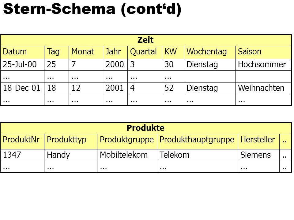 Stern-Schema (cont'd)...