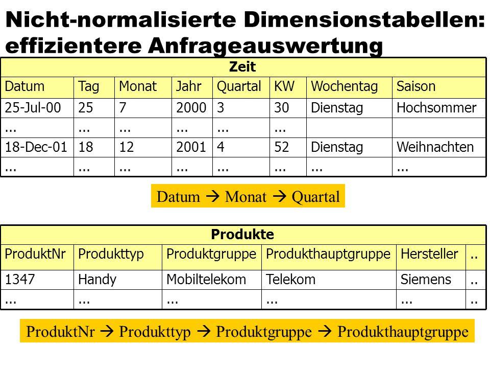 Nicht-normalisierte Dimensionstabellen: effizientere Anfrageauswertung... WeihnachtenDienstag5242001121818-Dec-01 Hochsommer Saison Dienstag Wochentag