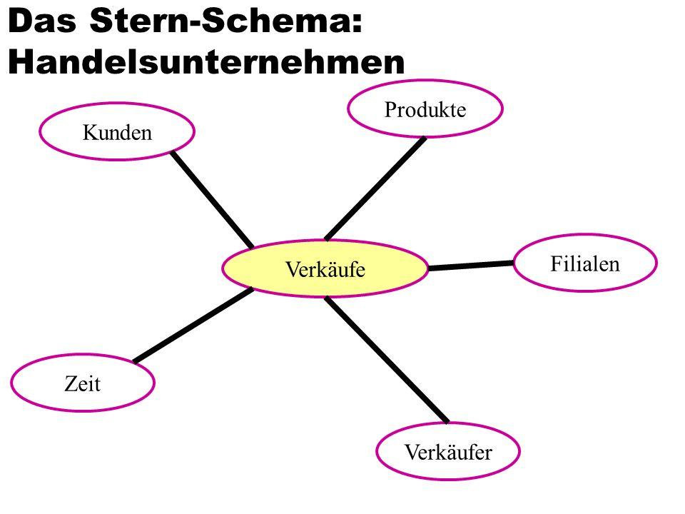 Das Stern-Schema: Handelsunternehmen Verkäufe Zeit Verkäufer Produkte Kunden Filialen