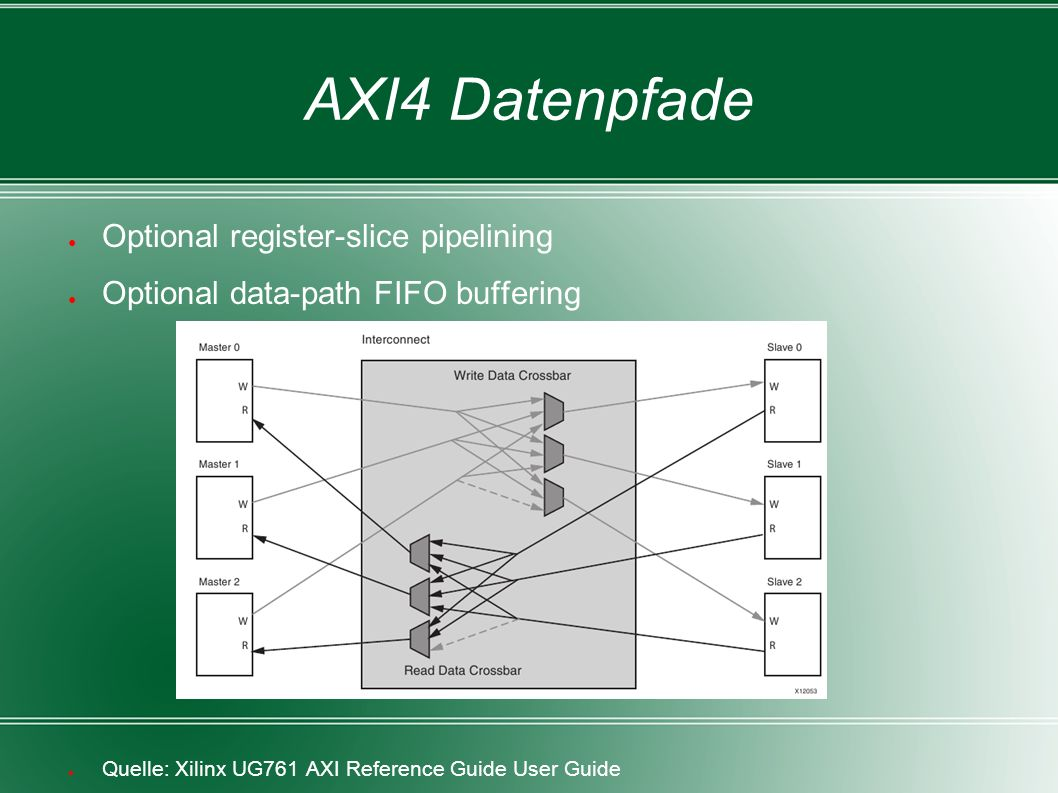 AXI4 Datenpfade ● Quelle: Xilinx UG761 AXI Reference Guide User Guide ● Optional register-slice pipelining ● Optional data-path FIFO buffering