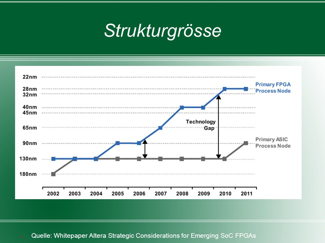 Strukturgrösse ● Quelle: Whitepaper Altera Strategic Considerations for Emerging SoC FPGAs