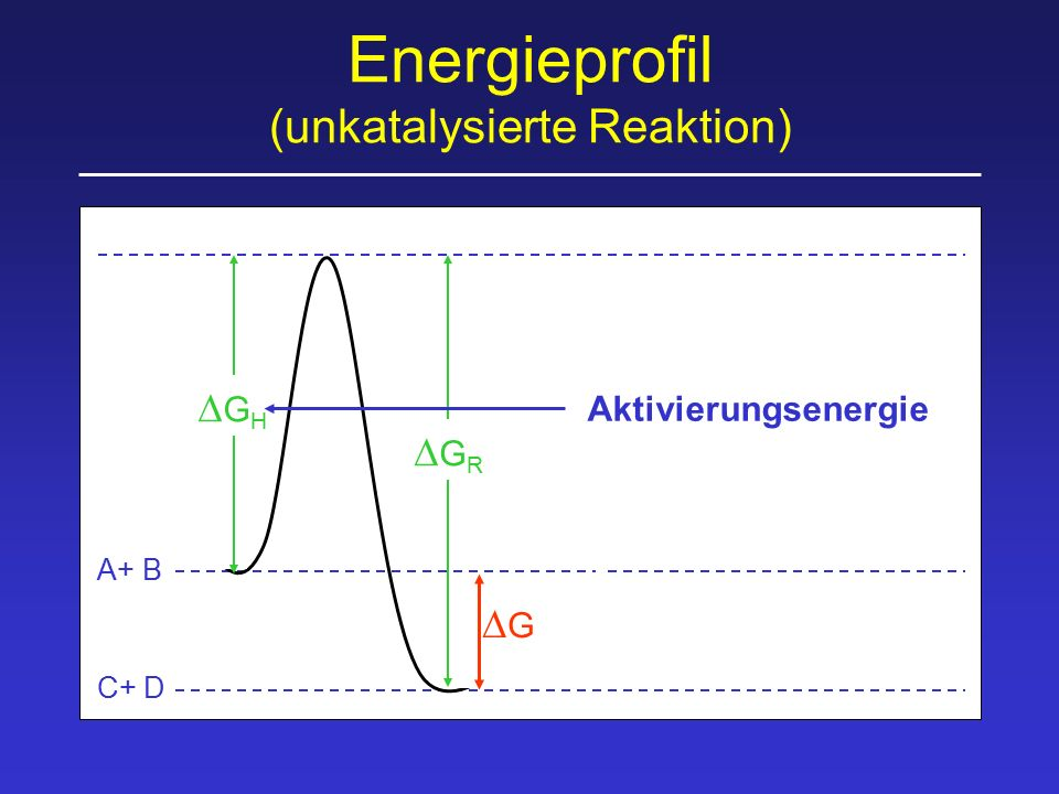 Energieprofil (unkatalysierte Reaktion) GHGH GR GR G G A+ B C+ D Aktivierungsenergie