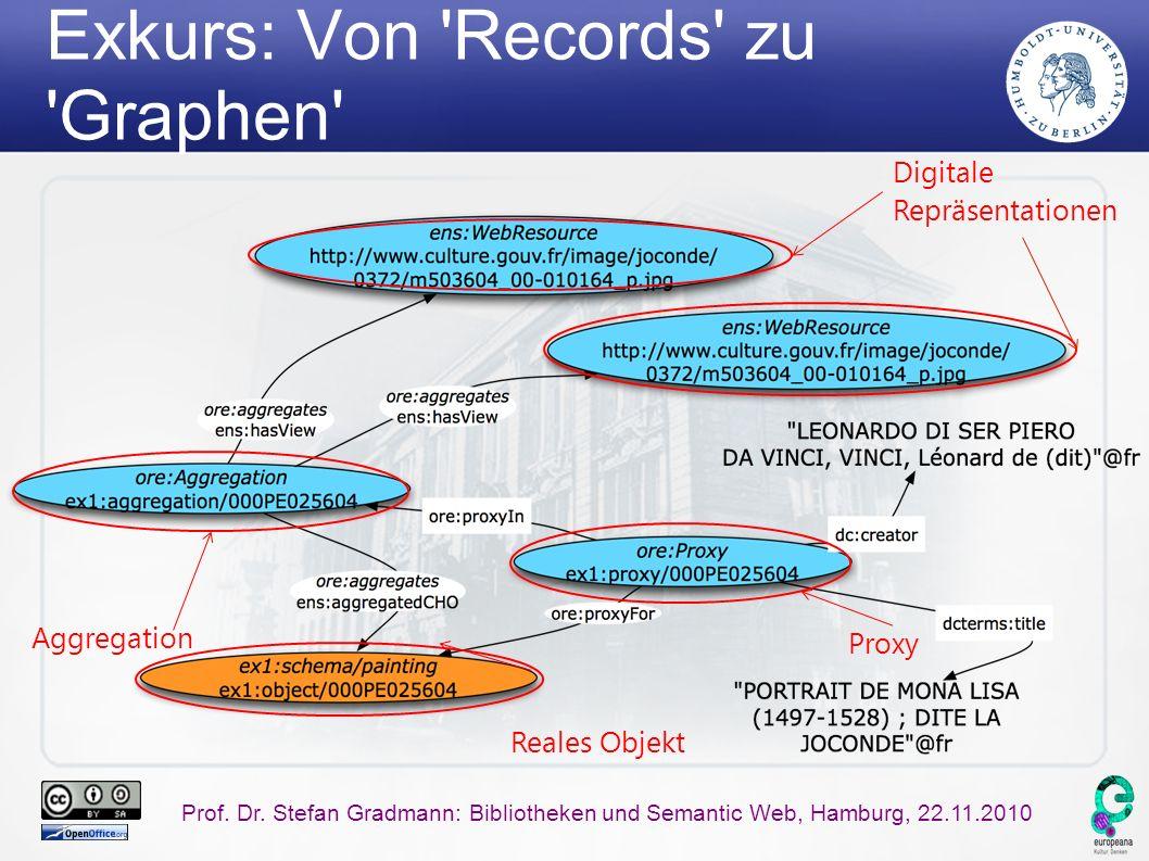 Prof. Dr. Stefan Gradmann: Bibliotheken und Semantic Web, Hamburg, 22.11.2010 Exkurs: Von 'Records' zu 'Graphen' Proxy Digitale Repräsentationen Reale