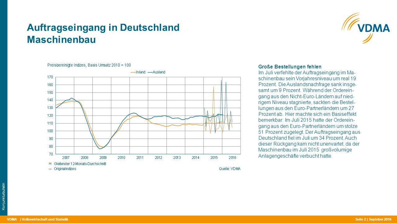 VDMA Auftragseingang in Deutschland Maschinenbau | Volkswirtschaft und Statistik Konjunkturbulletin Große Bestellungen fehlen Im Juli verfehlte der Auftragseingang im Ma- schinenbau sein Vorjahresniveau um real 19 Prozent.