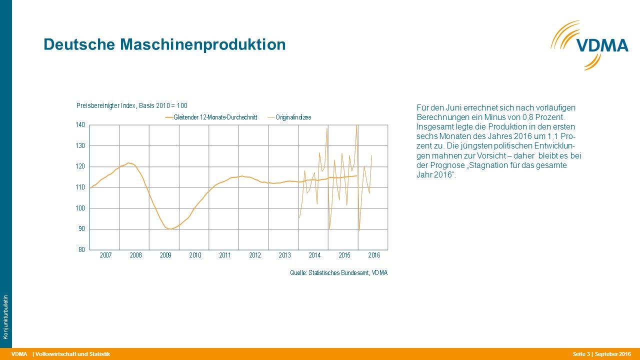 VDMA Deutsche Maschinenproduktion | Volkswirtschaft und Statistik Konjunkturbulletin Für den Juni errechnet sich nach vorläufigen Berechnungen ein Minus von 0,8 Prozent.