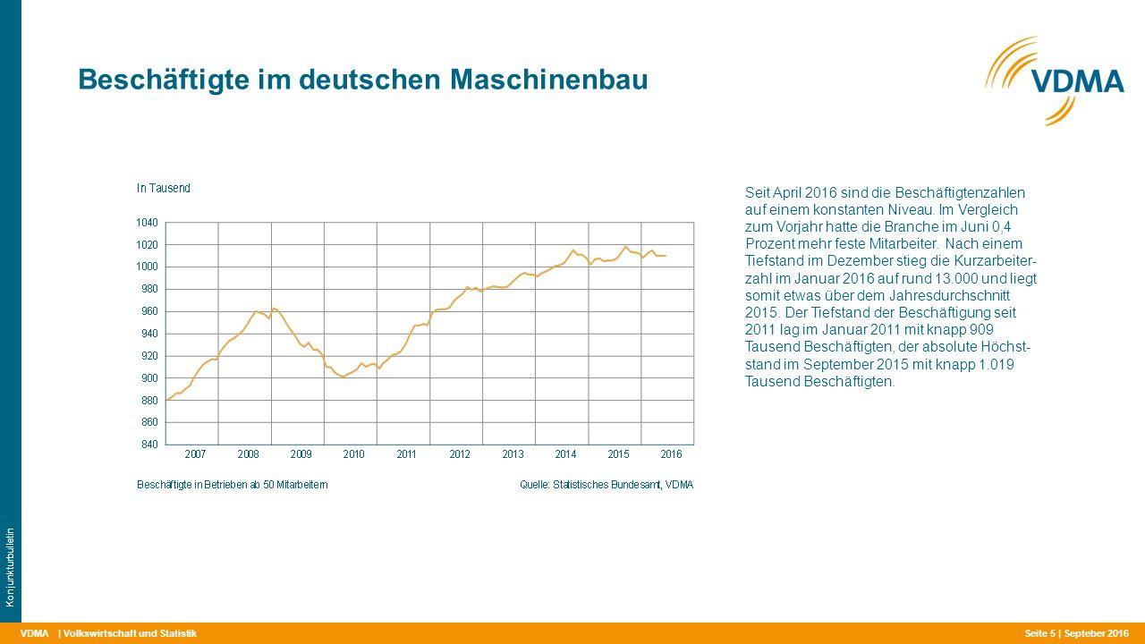 VDMA Beschäftigte im deutschen Maschinenbau | Volkswirtschaft und Statistik Konjunkturbulletin Seit April 2016 sind die Beschäftigtenzahlen auf einem konstanten Niveau.