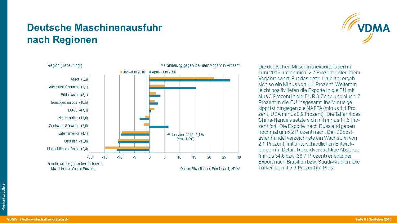 VDMA Auftragseingang in Deutschland für ausgewählte Fachzweige   Volkswirtschaft und Statistik Konjunkturbulletin In den letzten drei statistisch nachweisbaren Monaten (Mai – Juli 2016) wiesen 11 der in der VDMA-Auftragseingangsstatistik getrennt ab- gerechneten Fachzweige im Vorjahresver- gleich ein Plus auf.