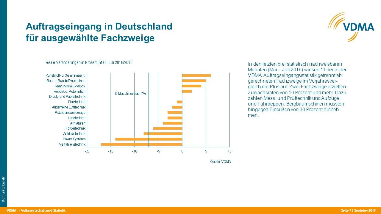 VDMA Auftragseingang in Deutschland für ausgewählte Fachzweige | Volkswirtschaft und Statistik Konjunkturbulletin In den letzten drei statistisch nachweisbaren Monaten (Mai – Juli 2016) wiesen 11 der in der VDMA-Auftragseingangsstatistik getrennt ab- gerechneten Fachzweige im Vorjahresver- gleich ein Plus auf.