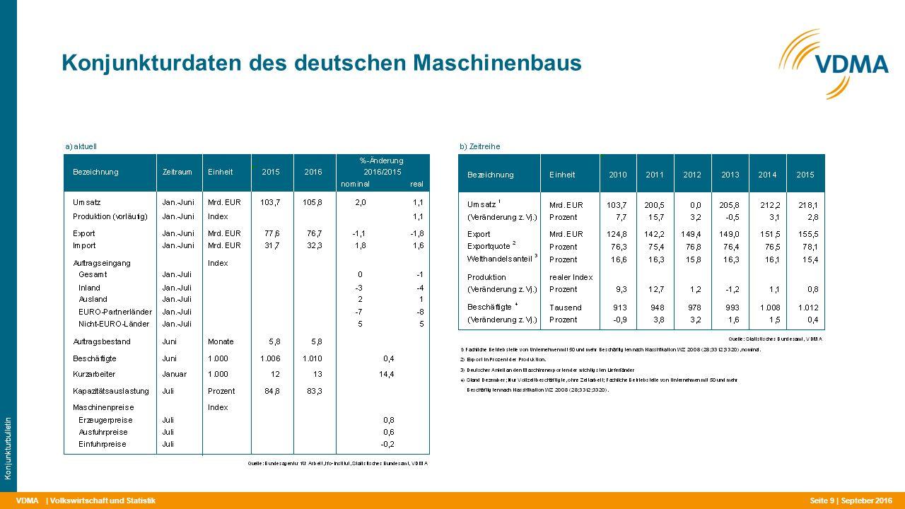 VDMA Konjunkturdaten des deutschen Maschinenbaus | Volkswirtschaft und Statistik Konjunkturbulletin Septeber 2016 Seite 9 |