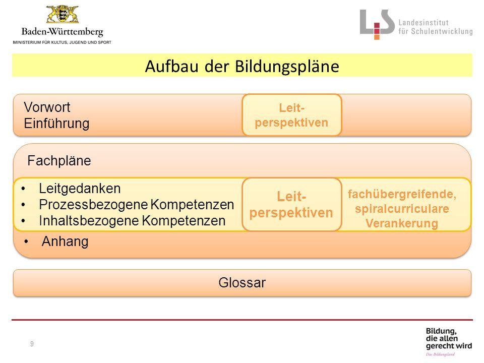 Aufbau der Bildungspläne Vorwort Einführung Vorwort Einführung Fachpläne Anhang Fachpläne Anhang Glossar Leitgedanken Prozessbezogene Kompetenzen Inha