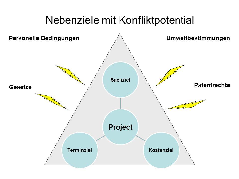 Project SachzielKostenzielTerminziel Gesetze Patentrechte Personelle BedingungenUmweltbestimmungen Nebenziele mit Konfliktpotential
