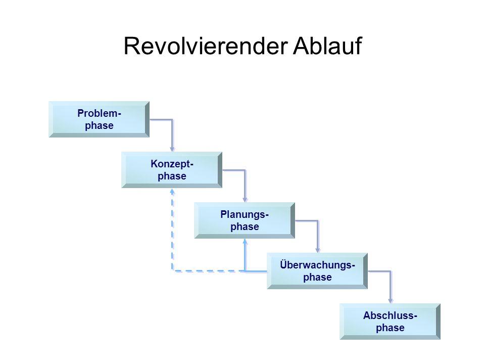 Revolvierender Ablauf Problem- phase Konzept- phase Planungs- phase Überwachungs- phase Abschluss- phase