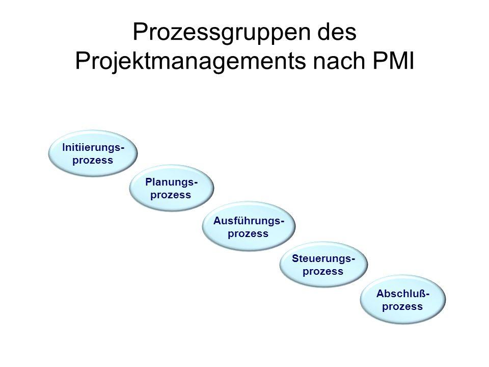 Initiierungs- prozess Planungs- prozess Steuerungs- prozess Ausführungs- prozess Abschluß- prozess Prozessgruppen des Projektmanagements nach PMI