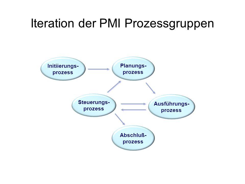 Iteration der PMI Prozessgruppen Initiierungs- prozess Planungs- prozess Ausführungs- prozess Steuerungs- prozess Abschluß- prozess