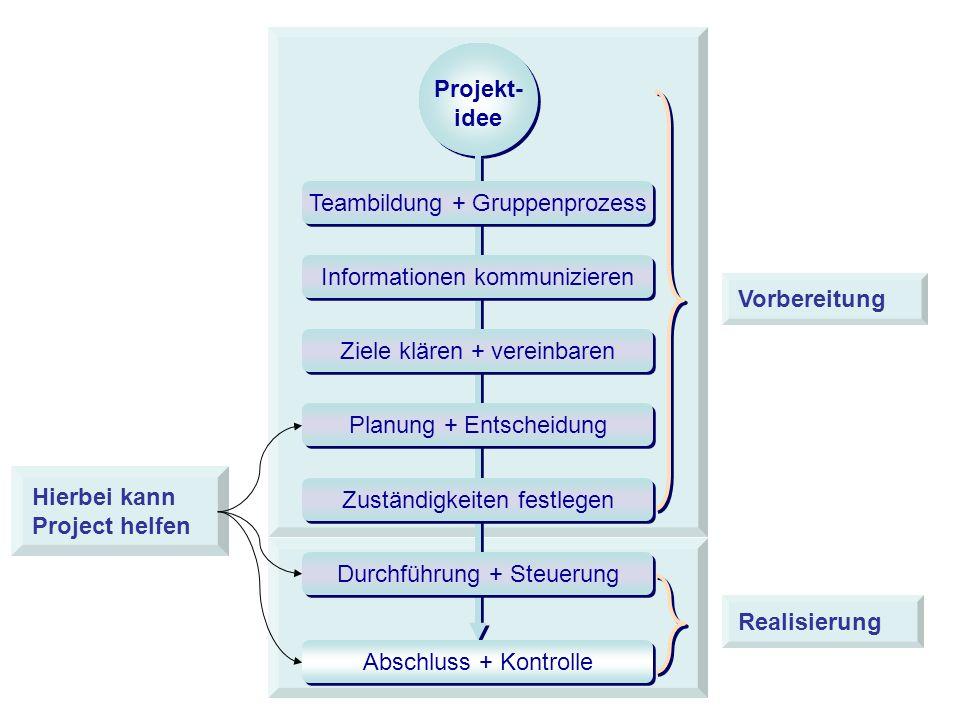 Projekt- idee Projekt- idee Vorbereitung Realisierung Teambildung + Gruppenprozess Informationen kommunizieren Ziele klären + vereinbaren Planung + Entscheidung Zuständigkeiten festlegen Durchführung + Steuerung Abschluss + Kontrolle Hierbei kann Project helfen