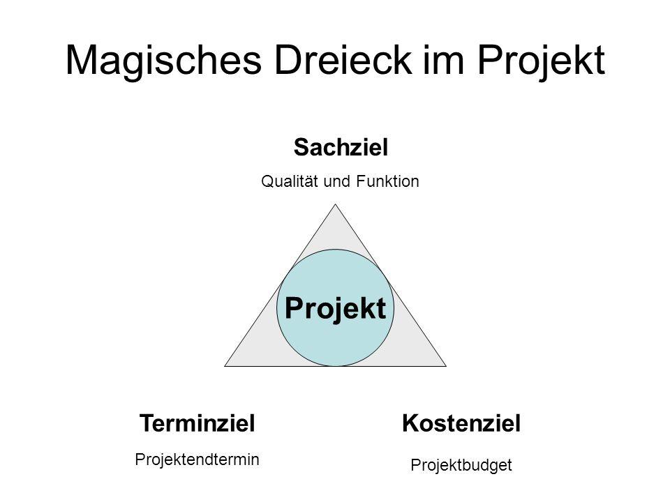 Magisches Dreieck im Projekt Terminziel Projektendtermin Kostenziel Projektbudget Sachziel Qualität und Funktion Projekt