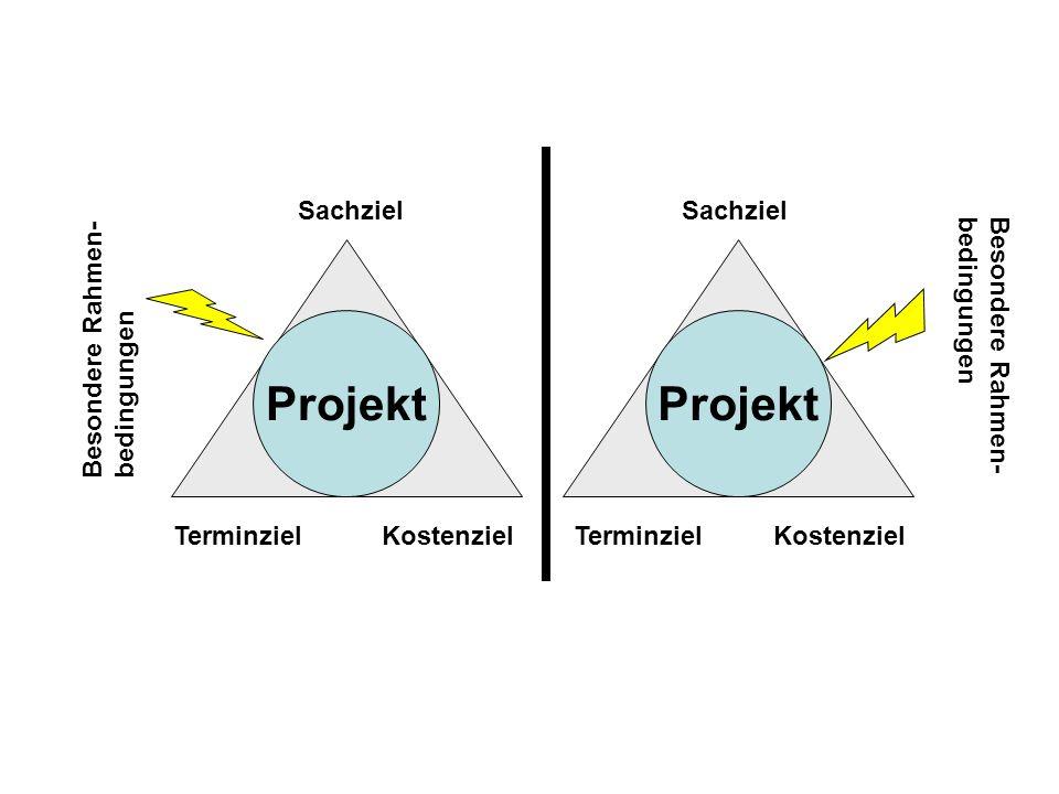 Projekt Sachziel TerminzielKostenziel Terminziel Sachziel Besondere Rahmen- bedingungen