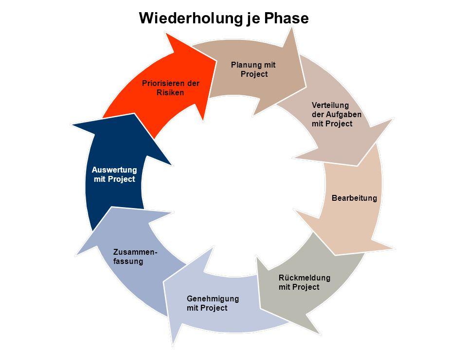 Wiederholung je Phase Planung mit Project Priorisieren der Risiken Verteilung der Aufgaben mit Project Bearbeitung Rückmeldung mit Project Genehmigung mit Project Zusammen- fassung Auswertung mit Project