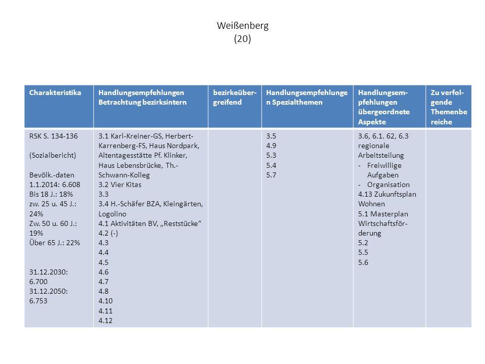 Weißenberg (20) CharakteristikaHandlungsempfehlungen Betrachtung bezirksintern bezirkeüber- greifend Handlungsempfehlunge n Spezialthemen Handlungsem- pfehlungen übergeordnete Aspekte Zu verfol- gende Themenbe reiche RSK S.