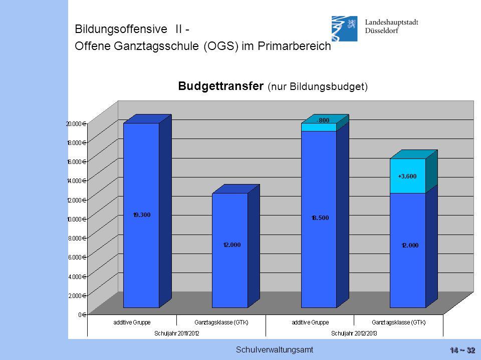 14 ~ 32 Schulverwaltungsamt Budgettransfer (nur Bildungsbudget) Bildungsoffensive II - Offene Ganztagsschule (OGS) im Primarbereich
