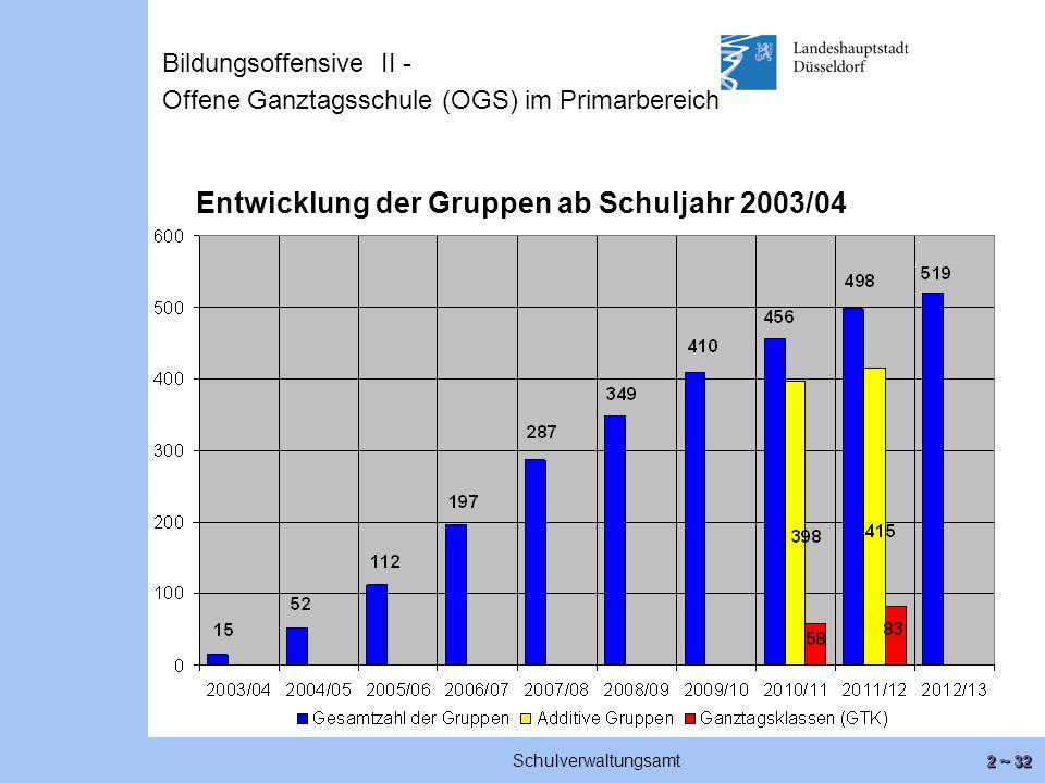 2 ~ 32 Schulverwaltungsamt Entwicklung der Gruppen ab Schuljahr 2003/04 Bildungsoffensive II - Offene Ganztagsschule (OGS) im Primarbereich