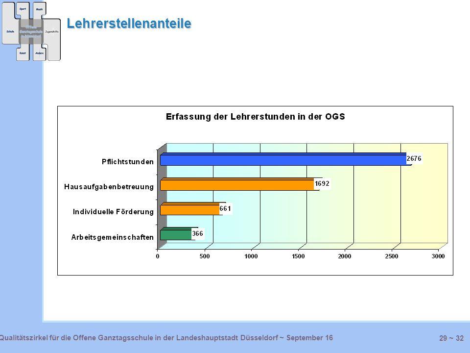 29 ~ 32 Qualitätszirkel für die Offene Ganztagsschule in der Landeshauptstadt Düsseldorf ~ September 16September 16 Lehrerstellenanteile