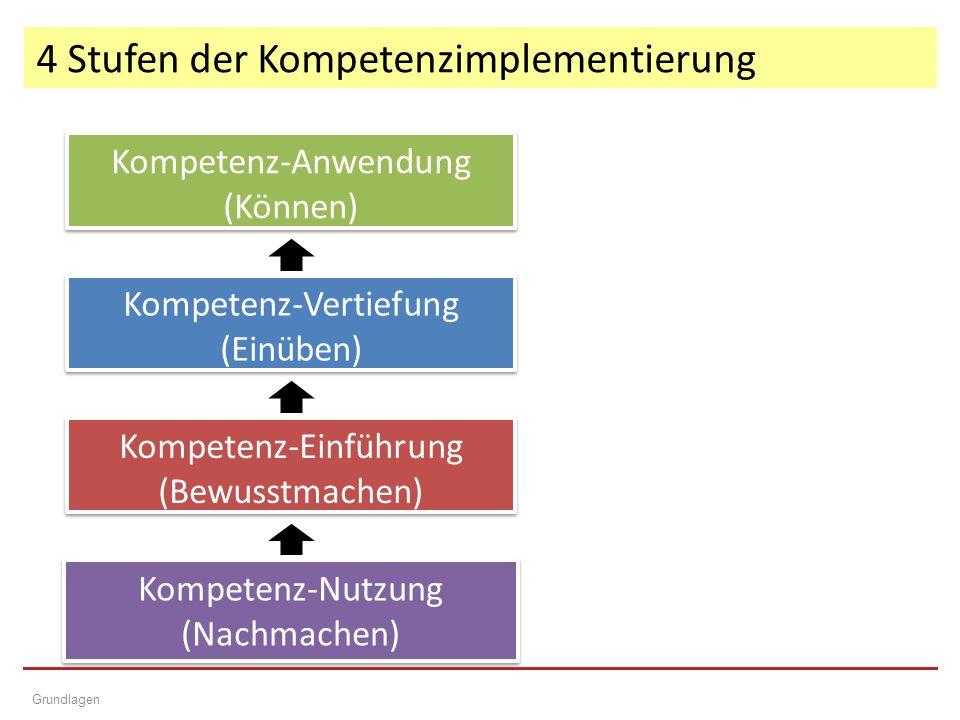 4 Stufen der Kompetenzimplementierung Grundlagen Kompetenz-Einführung (Bewusstmachen) Kompetenz-Einführung (Bewusstmachen) Kompetenz-Vertiefung (Einüben) Kompetenz-Vertiefung (Einüben) Kompetenz-Anwendung (Können) Kompetenz-Anwendung (Können) Kompetenz-Nutzung (Nachmachen) Kompetenz-Nutzung (Nachmachen)