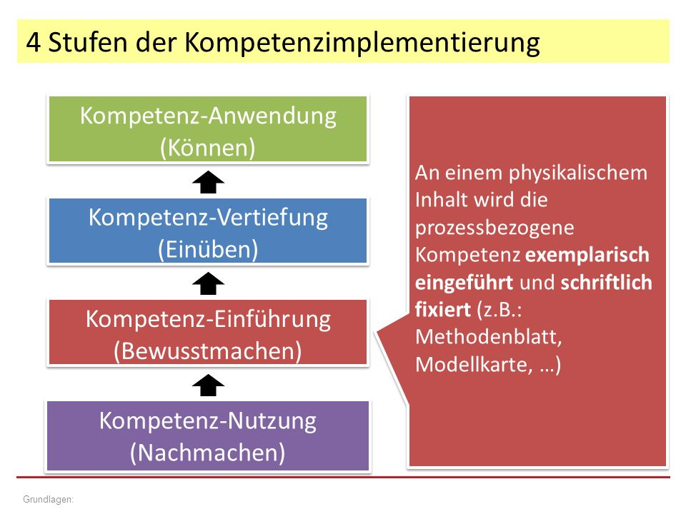 4 Stufen der Kompetenzimplementierung Grundlagen: Kompetenz-Einführung (Bewusstmachen) Kompetenz-Einführung (Bewusstmachen) Kompetenz-Vertiefung (Einüben) Kompetenz-Vertiefung (Einüben) Kompetenz-Anwendung (Können) Kompetenz-Anwendung (Können) Kompetenz-Nutzung (Nachmachen) Kompetenz-Nutzung (Nachmachen) An einem physikalischem Inhalt wird die prozessbezogene Kompetenz exemplarisch eingeführt und schriftlich fixiert (z.B.: Methodenblatt, Modellkarte, …)