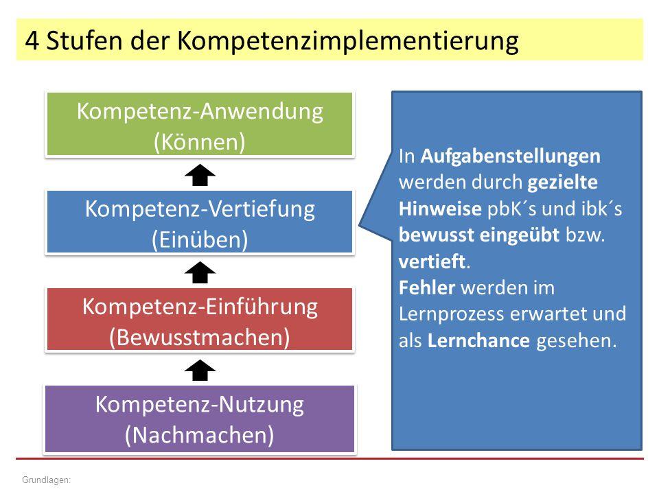 4 Stufen der Kompetenzimplementierung Grundlagen: Kompetenz-Einführung (Bewusstmachen) Kompetenz-Einführung (Bewusstmachen) Kompetenz-Vertiefung (Einüben) Kompetenz-Vertiefung (Einüben) Kompetenz-Anwendung (Können) Kompetenz-Anwendung (Können) Kompetenz-Nutzung (Nachmachen) Kompetenz-Nutzung (Nachmachen) In Aufgabenstellungen werden durch gezielte Hinweise pbK´s und ibk´s bewusst eingeübt bzw.