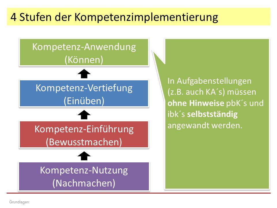 4 Stufen der Kompetenzimplementierung Grundlagen: Kompetenz-Einführung (Bewusstmachen) Kompetenz-Einführung (Bewusstmachen) Kompetenz-Vertiefung (Einüben) Kompetenz-Vertiefung (Einüben) Kompetenz-Anwendung (Können) Kompetenz-Anwendung (Können) Kompetenz-Nutzung (Nachmachen) Kompetenz-Nutzung (Nachmachen) In Aufgabenstellungen (z.B.
