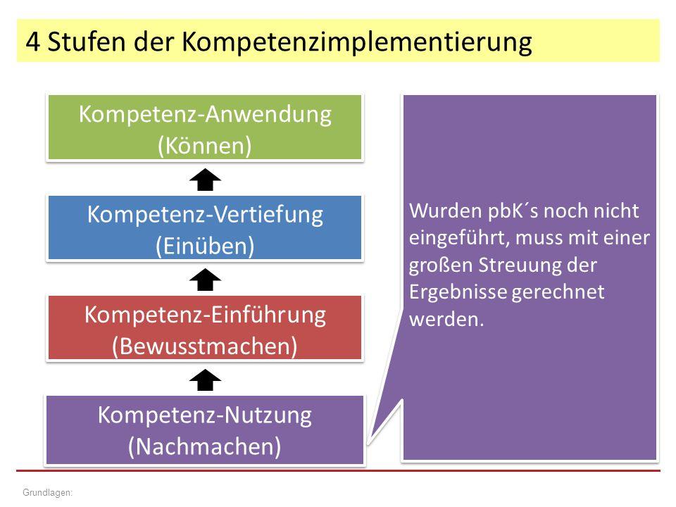 4 Stufen der Kompetenzimplementierung Grundlagen: Kompetenz-Einführung (Bewusstmachen) Kompetenz-Einführung (Bewusstmachen) Kompetenz-Vertiefung (Einüben) Kompetenz-Vertiefung (Einüben) Kompetenz-Anwendung (Können) Kompetenz-Anwendung (Können) Kompetenz-Nutzung (Nachmachen) Kompetenz-Nutzung (Nachmachen) Wurden pbK´s noch nicht eingeführt, muss mit einer großen Streuung der Ergebnisse gerechnet werden.