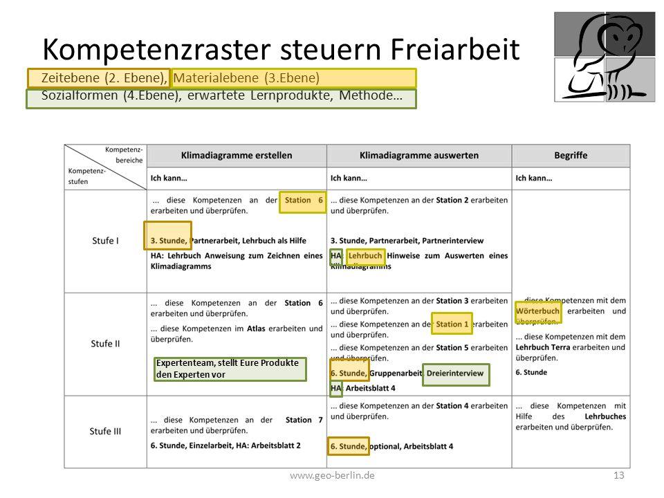 Kompetenzraster steuern Freiarbeit Zeitebene (2. Ebene), Materialebene (3.Ebene) Sozialformen (4.Ebene), erwartete Lernprodukte, Methode… www.geo-berl