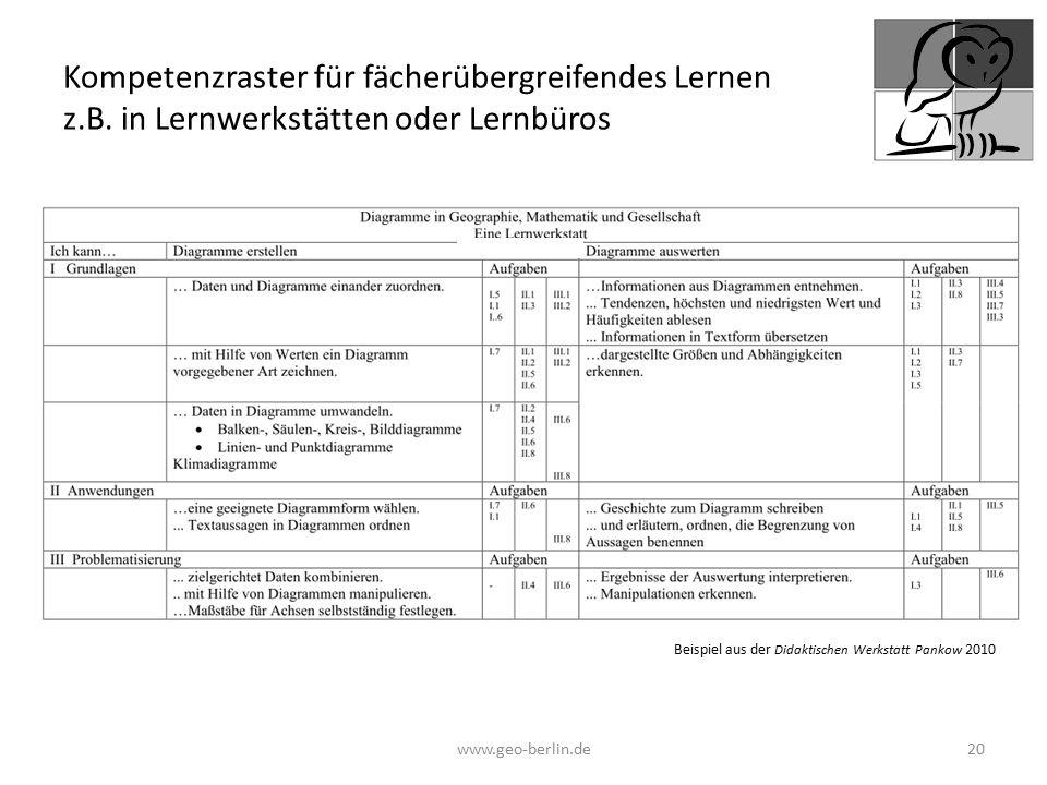 www.geo-berlin.de 20 Kompetenzraster für fächerübergreifendes Lernen z.B. in Lernwerkstätten oder Lernbüros Beispiel aus der Didaktischen Werkstatt Pa