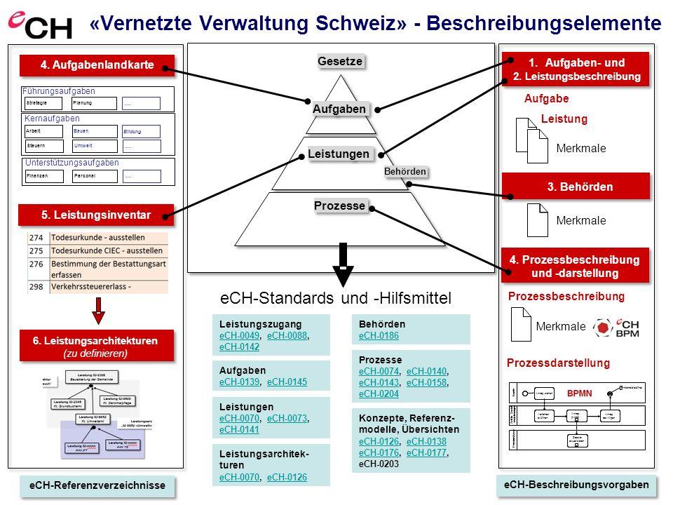 """Verein eCH, Mainaustrasse 30, Postfach, 8034 Zürich, info@ech.ch eCH-0203 Beilage 1 T 044 388 74 64, F 044 388 71 80, www.ech.ch Seite 6info@ech.chwww.ech.ch «Vernetze Verwaltung Schweiz» - Vertriebssicht V e r t r i e b s w e g e L e i s t u n g e n Lebenslage einfach auffindbar einfach kontaktierbar K o n t a k t s t e l l e n situationsgerecht, einfach benutzbar Geschäftssituation A n l i e g e n Vertriebsnetzwerk aufbereitet nach Anliegen (Themen), Branchen und Zielgruppen Multikanal """"Kundenanliegen vor Zuständigkeit vor Leistung Gestaltungsprinzip der Verwaltungsmodernisierung Leistungsbezug, vgl."""
