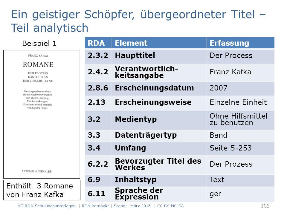 RDAElementErfassung 2.3.2HaupttitelDer Process 2.4.2 Verantwortlich- keitsangabe Franz Kafka 2.8.6Erscheinungsdatum2007 2.13ErscheinungsweiseEinzelne Einheit 3.2Medientyp Ohne Hilfsmittel zu benutzen 3.3DatenträgertypBand 3.4UmfangSeite 5-253 6.2.2 Bevorzugter Titel des Werkes Der Prozess 6.9InhaltstypText 6.11 Sprache der Expression ger Enthält 3 Romane von Franz Kafka Ein geistiger Schöpfer, übergeordneter Titel – Teil analytisch Beispiel 1 105 AG RDA Schulungsunterlagen | RDA kompakt | Stand: März 2016 | CC BY-NC-SA