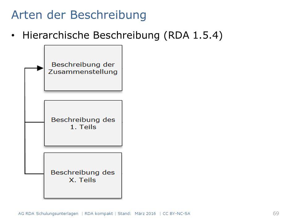 Arten der Beschreibung Hierarchische Beschreibung (RDA 1.5.4) 69 AG RDA Schulungsunterlagen | RDA kompakt | Stand: März 2016 | CC BY-NC-SA