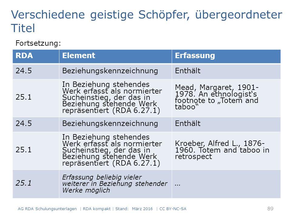 89 RDAElementErfassung 24.5BeziehungskennzeichnungEnthält 25.1 In Beziehung stehendes Werk erfasst als normierter Sucheinstieg, der das in Beziehung stehende Werk repräsentiert (RDA 6.27.1) Mead, Margaret, 1901- 1978.