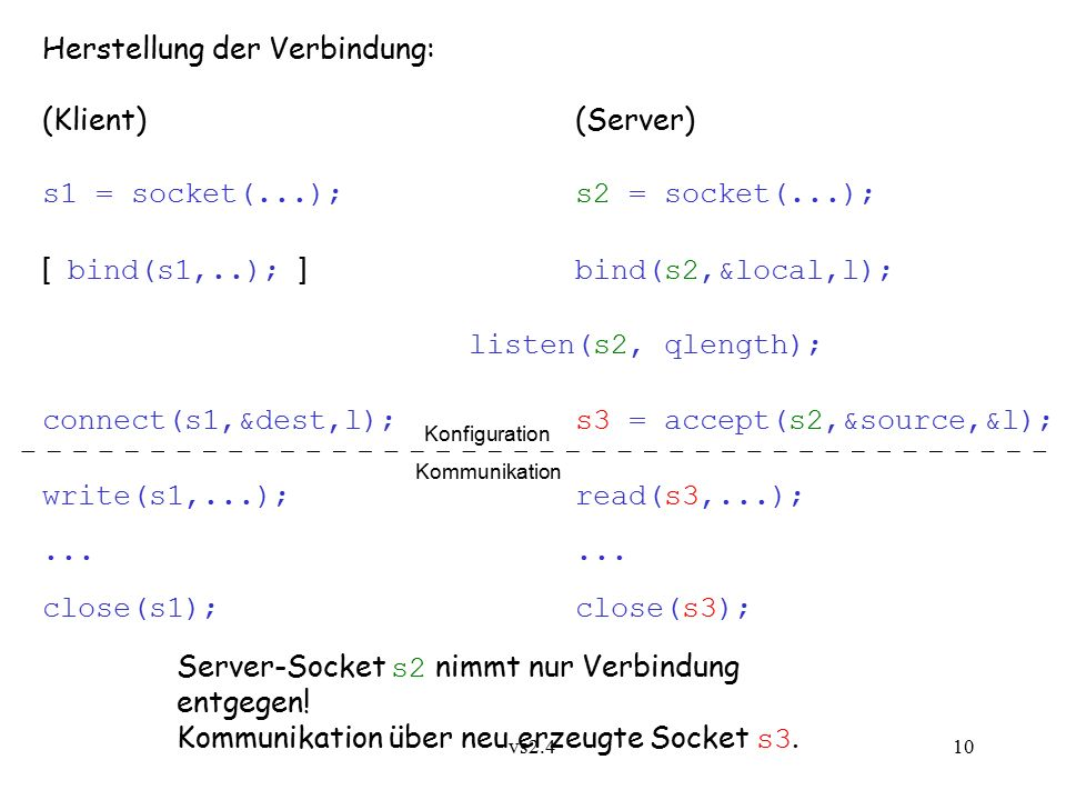 vs2.4 10 Herstellung der Verbindung: (Klient)(Server) s1 = socket(...);s2 = socket(...); [ bind(s1,..); ] bind(s2,&local,l); listen(s2, qlength); connect(s1,&dest,l);s3 = accept(s2,&source,&l); write(s1,...);read(s3,...);...