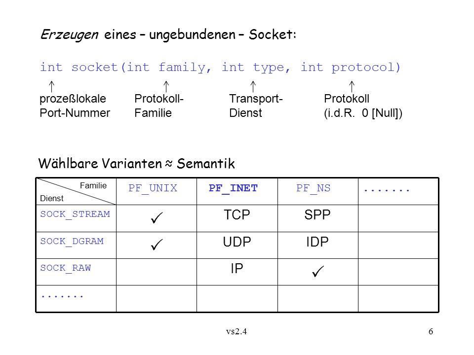 vs2.4 6 Erzeugen eines – ungebundenen – Socket: int socket(int family, int type, int protocol) prozeßlokaleProtokoll-Transport-Protokoll Port-NummerFamilieDienst(i.d.R.