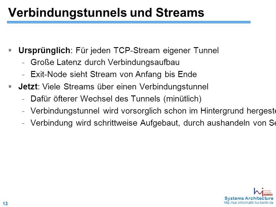 13 May 2006 - 13 Systems Architecture http://sar.informatik.hu-berlin.de Verbindungstunnels und Streams  Ursprünglich: Für jeden TCP-Stream eigener Tunnel -Große Latenz durch Verbindungsaufbau -Exit-Node sieht Stream von Anfang bis Ende  Jetzt: Viele Streams über einen Verbindungstunnel -Dafür öfterer Wechsel des Tunnels (minütlich) -Verbindungstunnel wird vorsorglich schon im Hintergrund hergestellt, nicht erst bei einer Anfrage (fehler beim Verbinden beeinträchtigt nicht den Nutzer) -Verbindung wird schrittweise Aufgebaut, durch aushandeln von Session-Key s mit jedem einzelnen OR