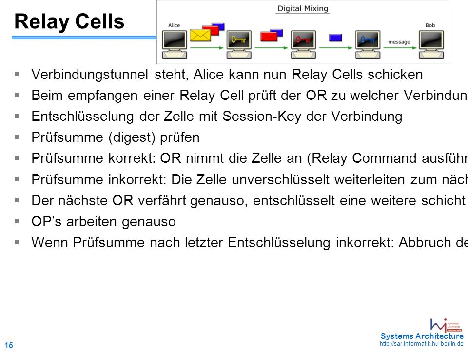 15 May 2006 - 15 Systems Architecture http://sar.informatik.hu-berlin.de Relay Cells  Verbindungstunnel steht, Alice kann nun Relay Cells schicken 