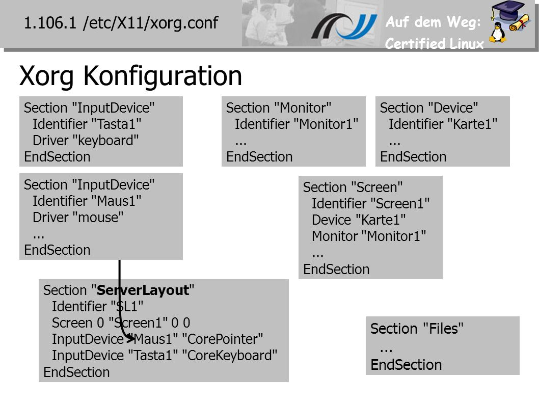 Auf dem Weg: Certified Linux Xorg Konfiguration 1.106.1 /etc/X11/xorg.conf Section Files ...