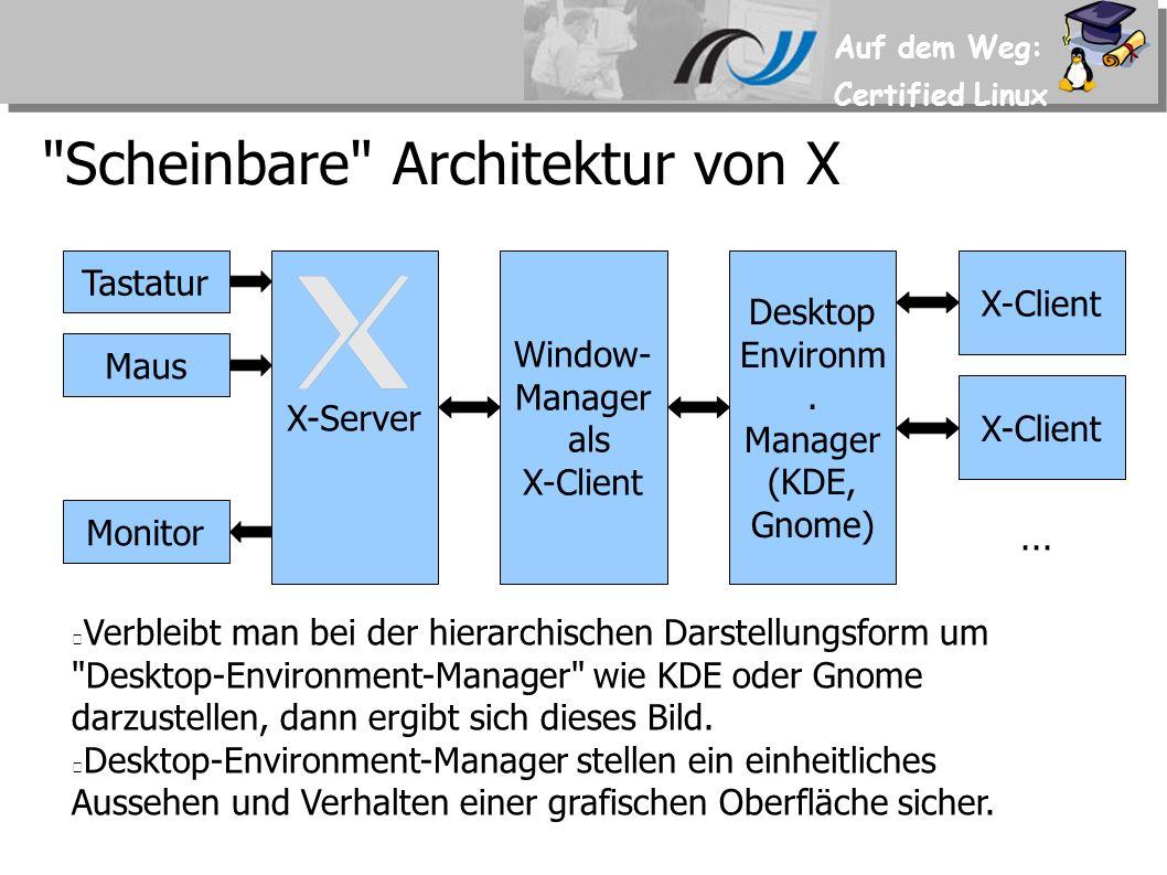 Auf dem Weg: Certified Linux X-Client mit X-Server über Netz 1.110.4 Tastatur Maus Monitor X-Server X-Client Window- Manager als X-Client Die Architektur von X erlaubt es einen X- Client auch auf einem Rechner zu starten auf dem es keinen X-Server gibt.