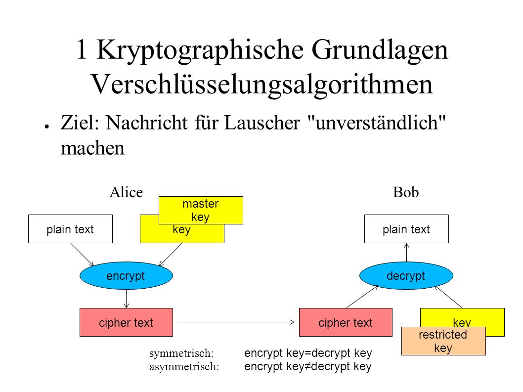 1 Kryptographische Grundlagen Verschlüsselungsalgorithmen ● Ziel: Nachricht für Lauscher unverständlich machen plain text cipher text key encrypt plain text key decrypt AliceBob cipher text restricted key master key symmetrisch: encrypt key=decrypt key asymmetrisch: encrypt key≠decrypt key